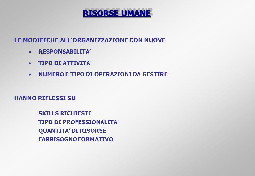 RISORSE UMANE LE MODIFICHE ALL'ORGANIZZAZIONE CON NUOVE