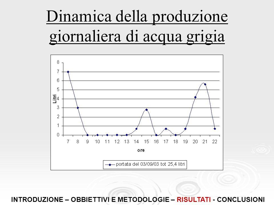 Dinamica della produzione giornaliera di acqua grigia