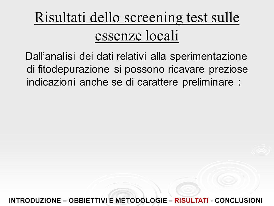 Risultati dello screening test sulle essenze locali