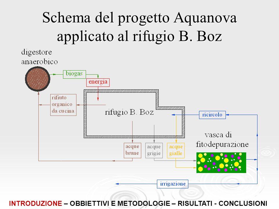 Schema del progetto Aquanova applicato al rifugio B. Boz