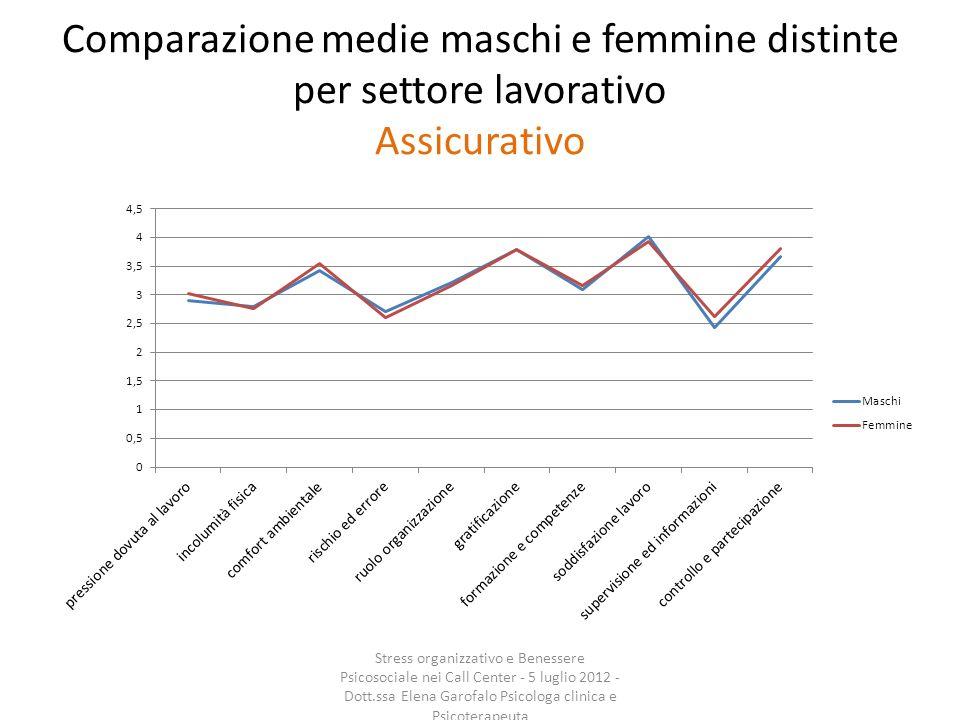 Comparazione medie maschi e femmine distinte per settore lavorativo Assicurativo