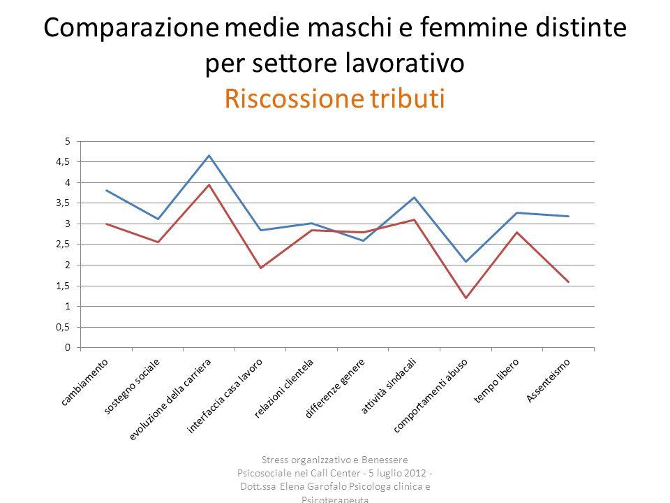Comparazione medie maschi e femmine distinte per settore lavorativo Riscossione tributi