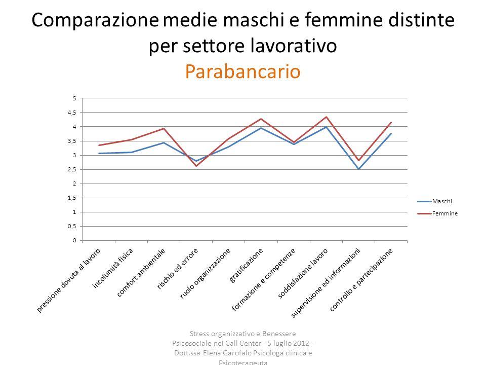 Comparazione medie maschi e femmine distinte per settore lavorativo Parabancario