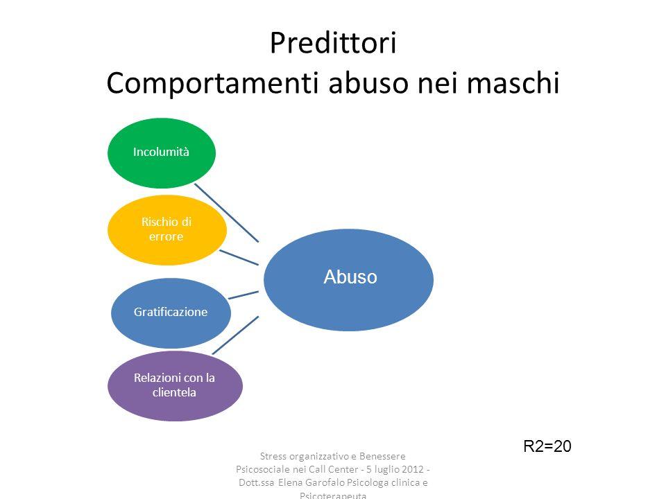 Predittori Comportamenti abuso nei maschi