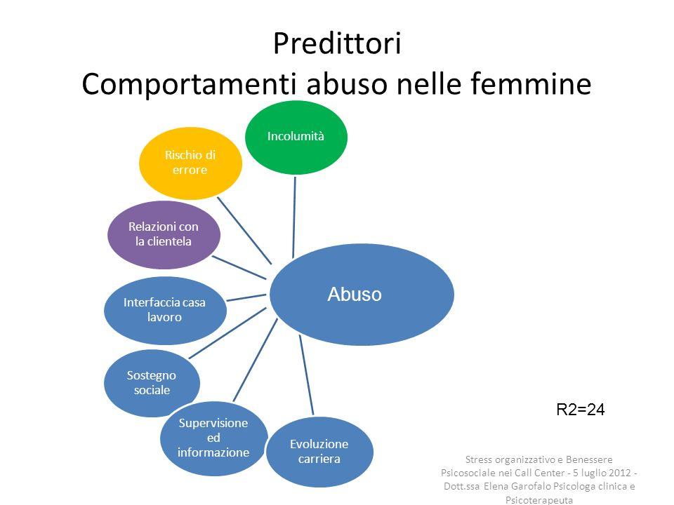 Predittori Comportamenti abuso nelle femmine