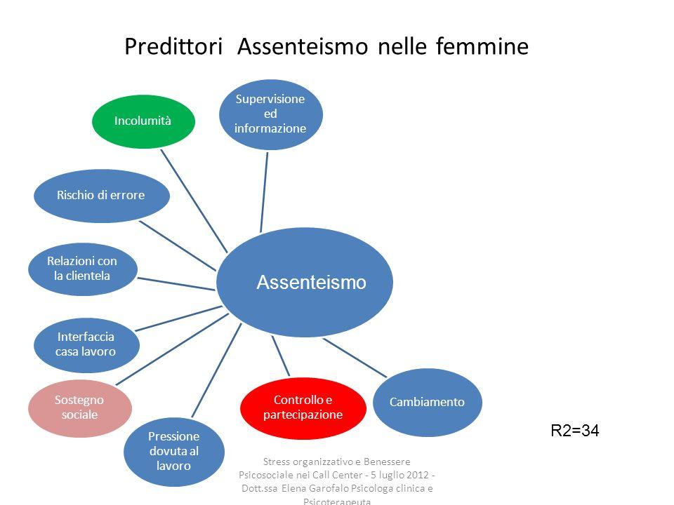 Predittori Assenteismo nelle femmine