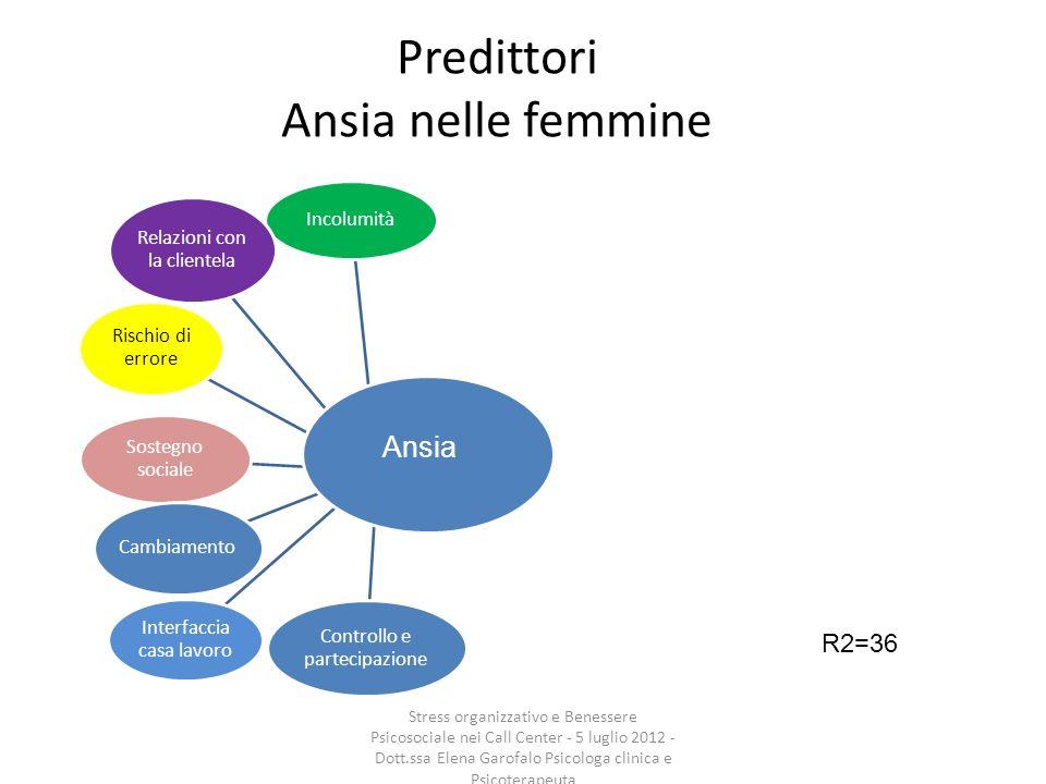 Predittori Ansia nelle femmine