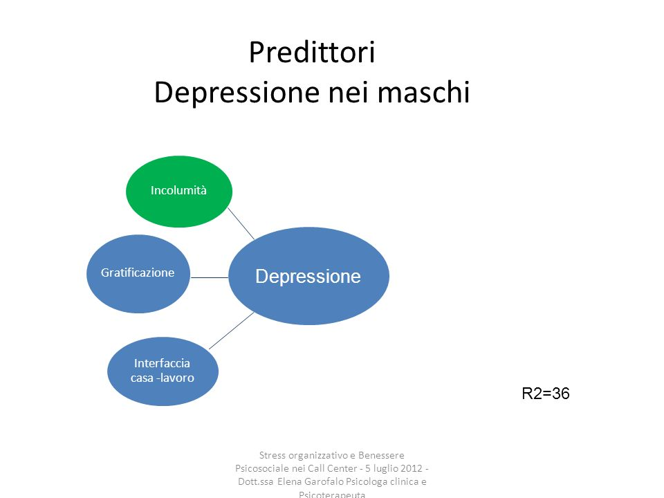 Predittori Depressione nei maschi