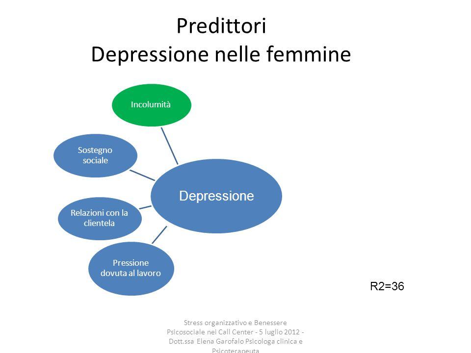 Predittori Depressione nelle femmine