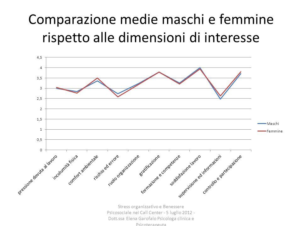 Comparazione medie maschi e femmine rispetto alle dimensioni di interesse