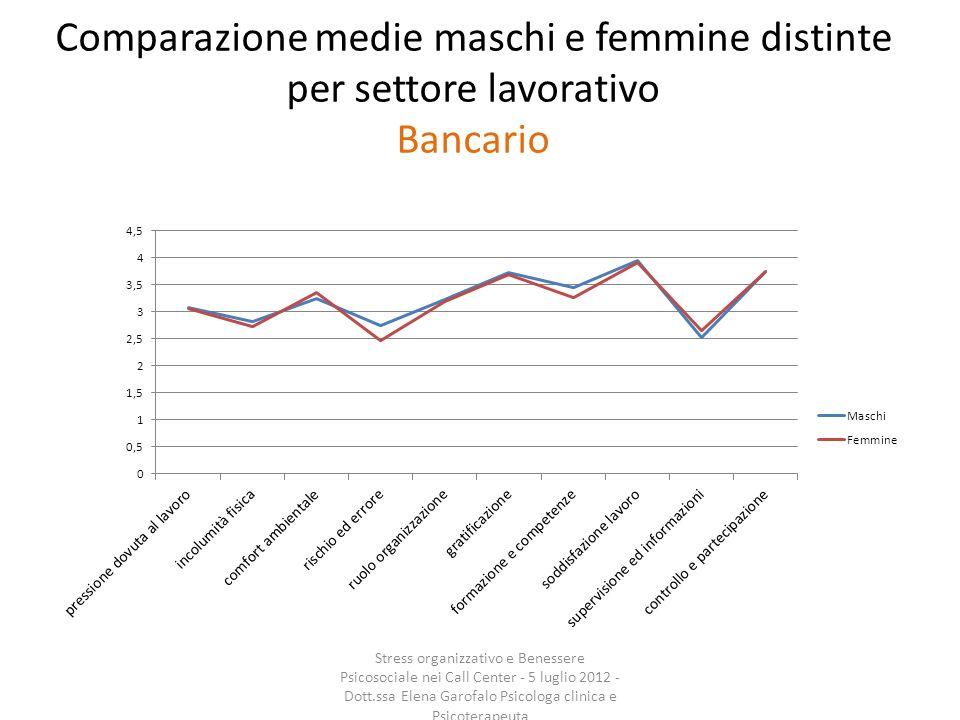 Comparazione medie maschi e femmine distinte per settore lavorativo Bancario
