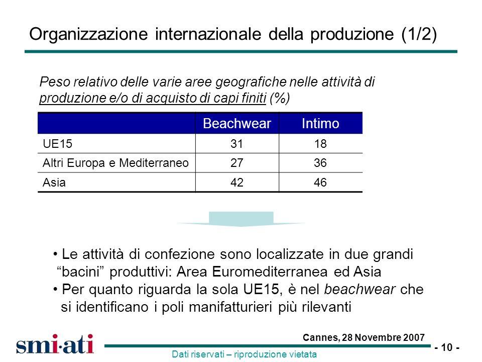 Organizzazione internazionale della produzione (1/2)