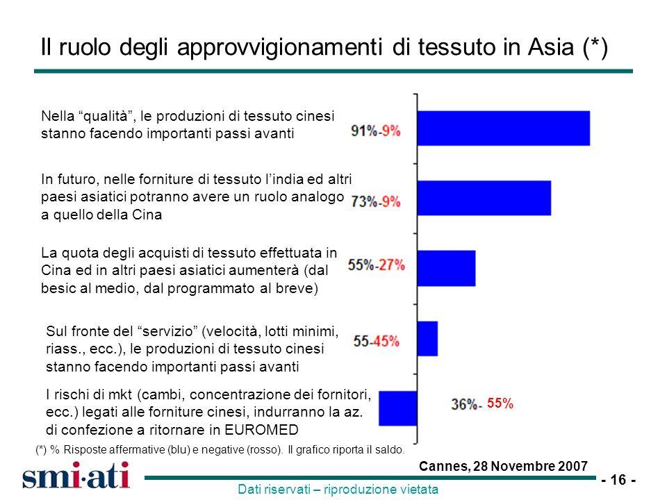 Il ruolo degli approvvigionamenti di tessuto in Asia (*)
