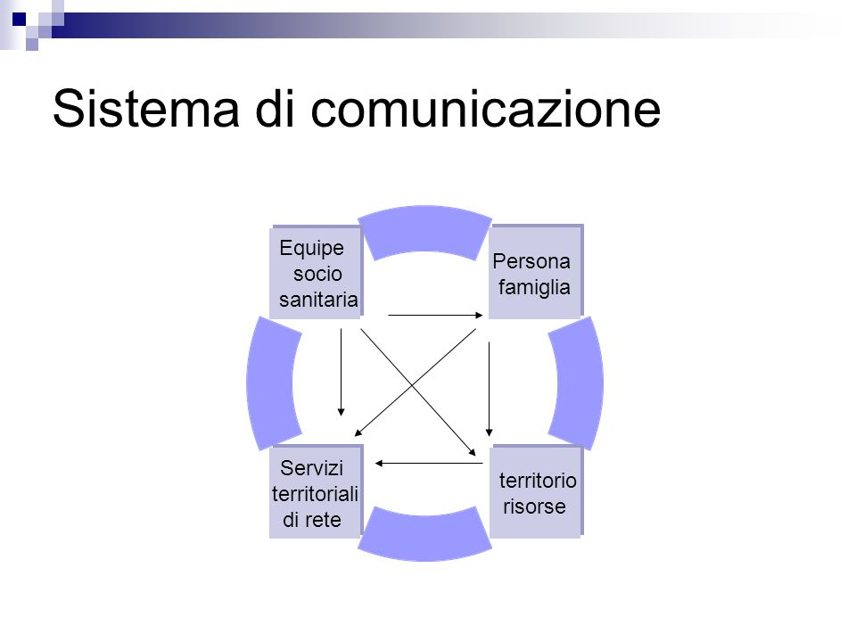 Sistema di comunicazione