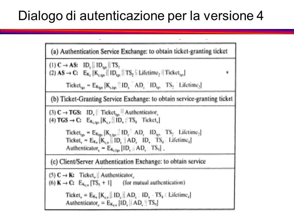Dialogo di autenticazione per la versione 4