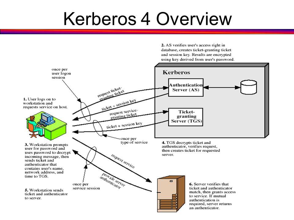 Kerberos 4 OverviewStallings Fig 14.1.