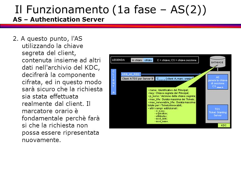 Il Funzionamento (1a fase – AS(2))