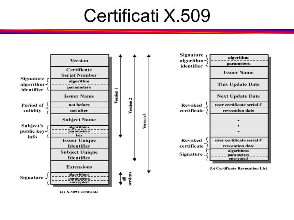 Certificati X.509 Stallings Fig 14.3