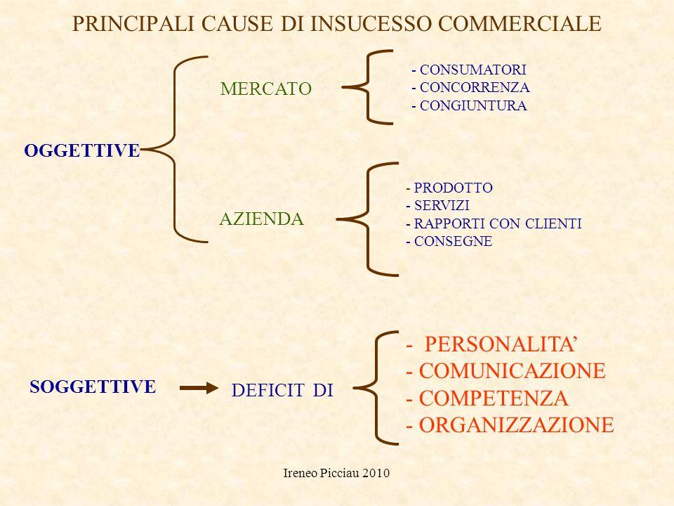PRINCIPALI CAUSE DI INSUCESSO COMMERCIALE