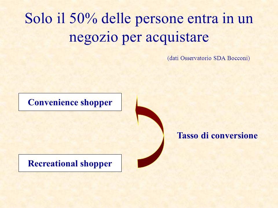 Solo il 50% delle persone entra in un negozio per acquistare