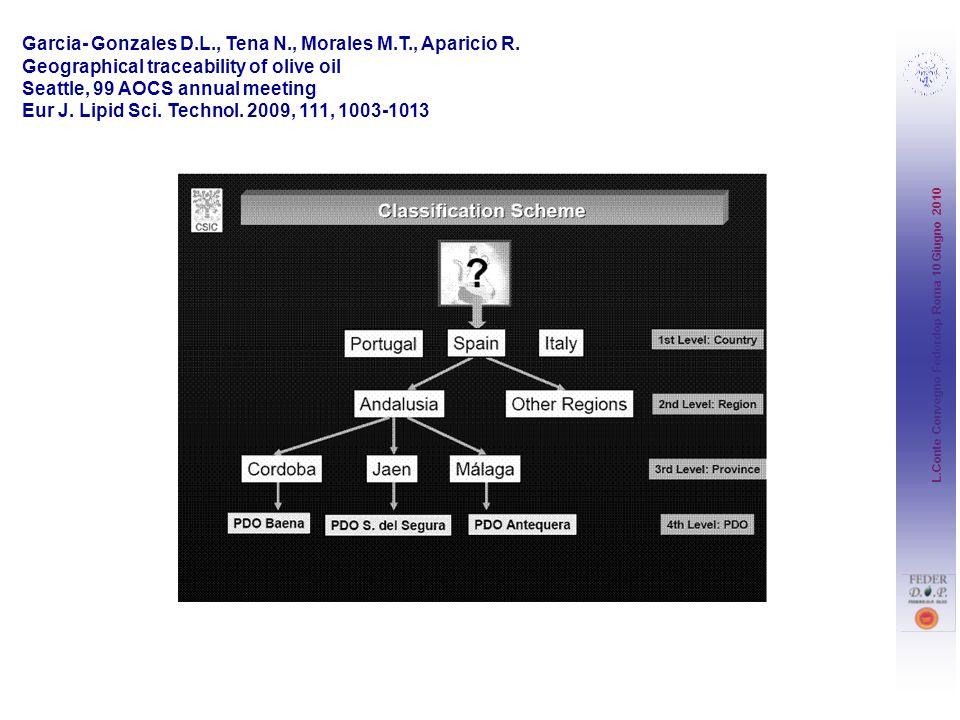 Garcia- Gonzales D.L., Tena N., Morales M.T., Aparicio R.