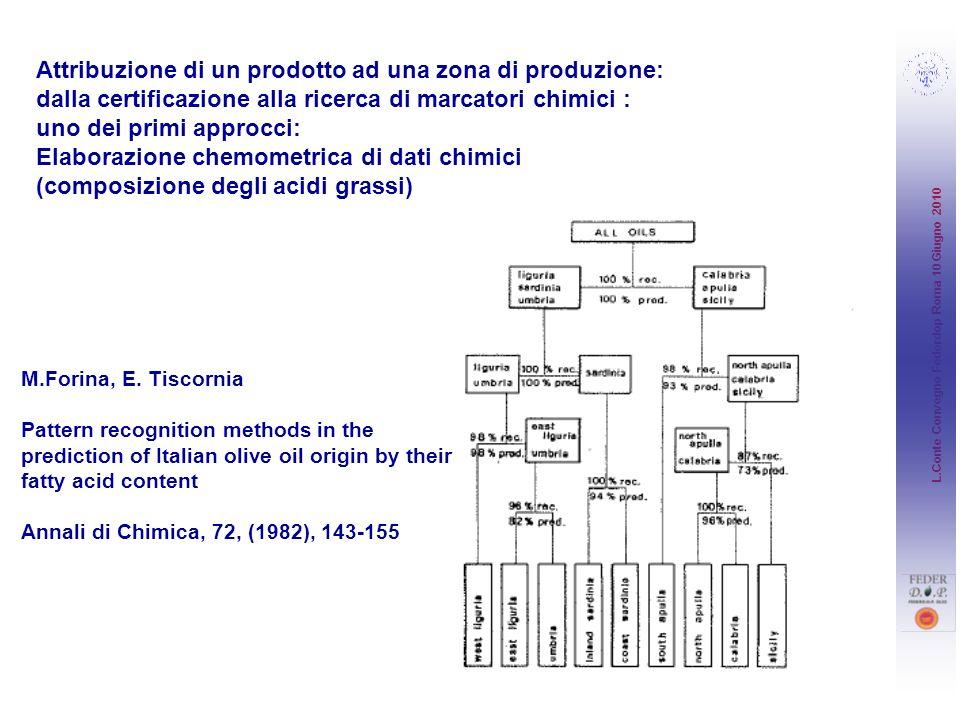 Attribuzione di un prodotto ad una zona di produzione: