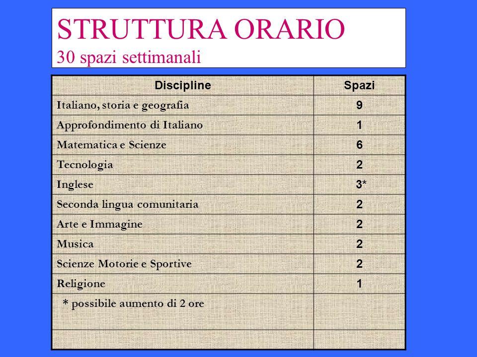 STRUTTURA ORARIO 30 spazi settimanali Discipline Spazi
