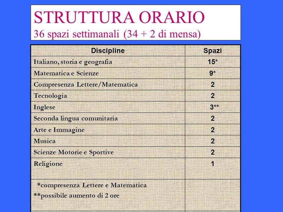 STRUTTURA ORARIO 36 spazi settimanali (34 + 2 di mensa) Discipline