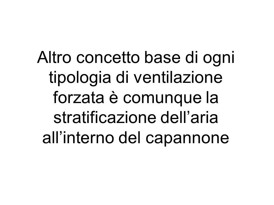 Altro concetto base di ogni tipologia di ventilazione forzata è comunque la stratificazione dell'aria all'interno del capannone