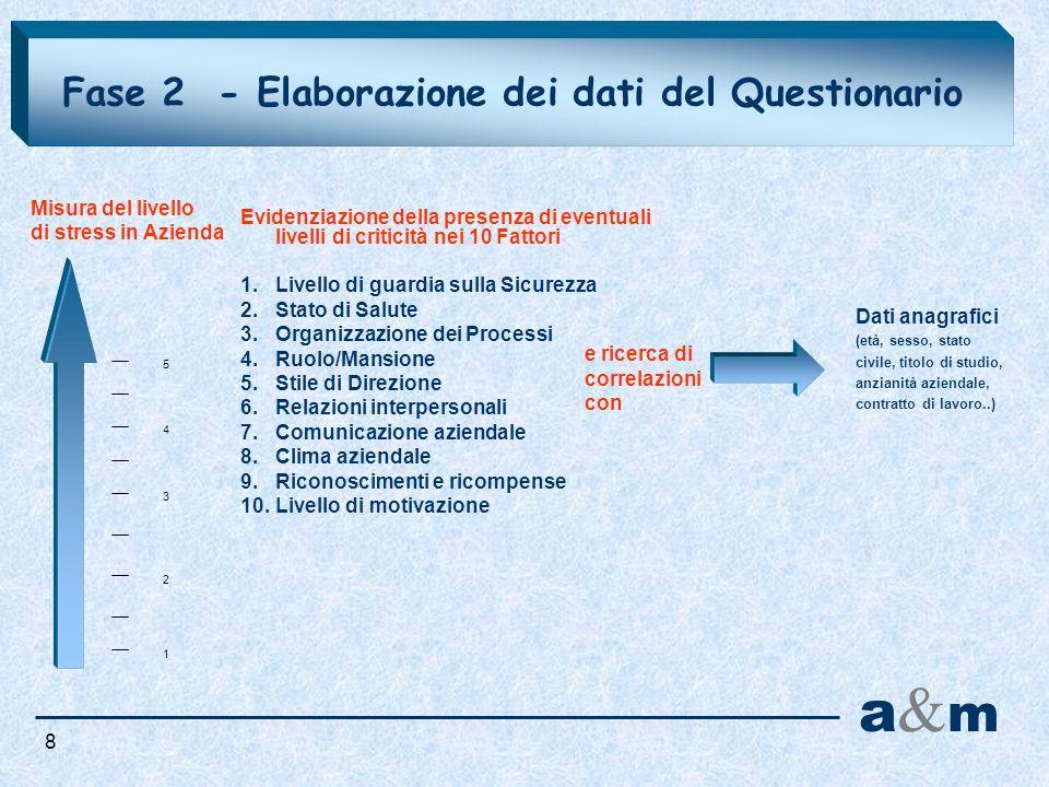 a&m Fase 2 - Elaborazione dei dati del Questionario Misura del livello