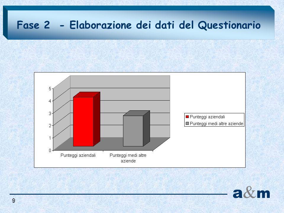 Fase 2 - Elaborazione dei dati del Questionario