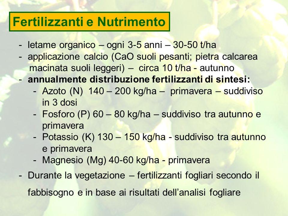 Fertilizzanti e Nutrimento
