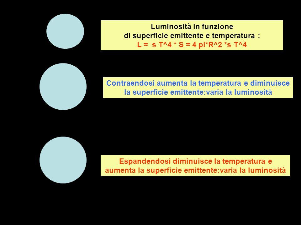Luminosità in funzione di superficie emittente e temperatura : L = s T^4 * S = 4 pi*R^2 *s T^4