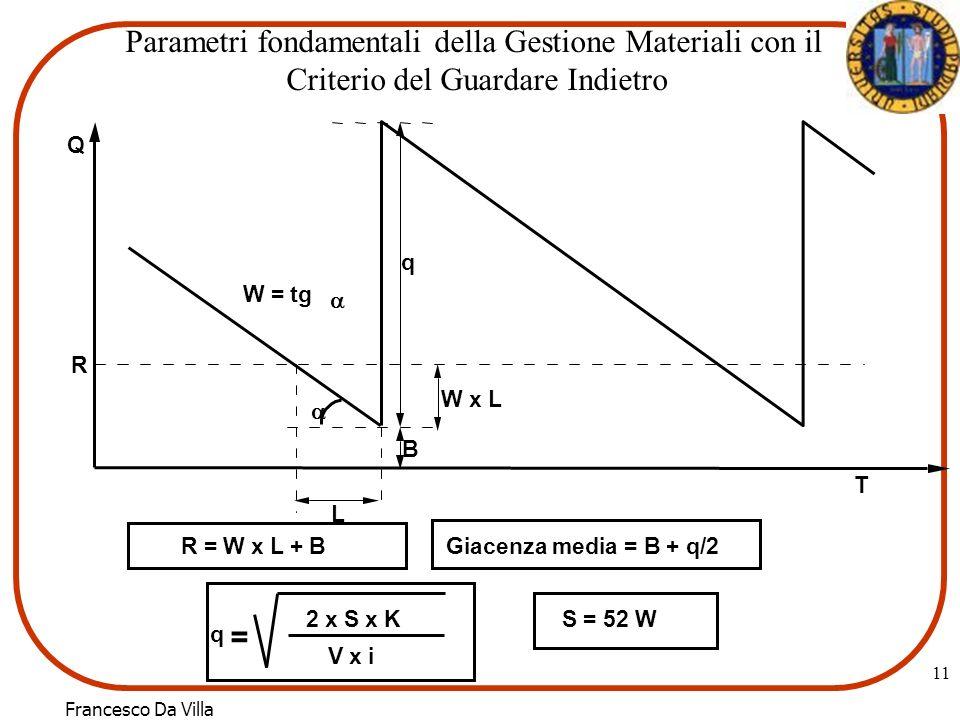 Parametri fondamentali della Gestione Materiali con il