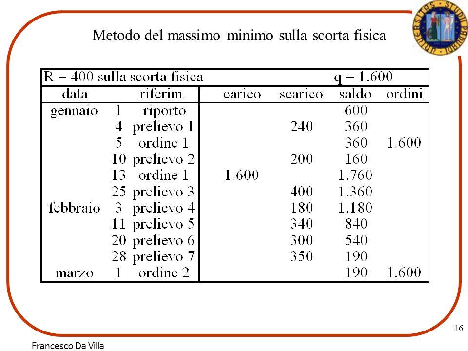 Metodo del massimo minimo sulla scorta fisica