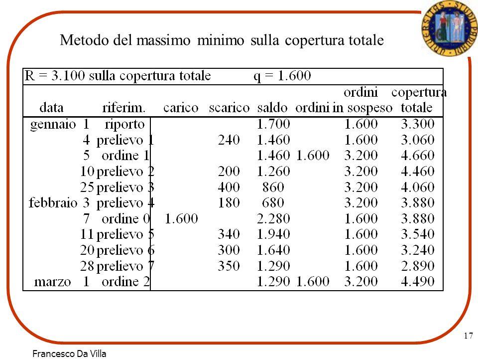 Metodo del massimo minimo sulla copertura totale