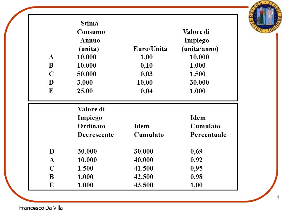 StimaConsumo Valore di. Annuo Impiego. (unità) Euro/Unità (unità/anno)