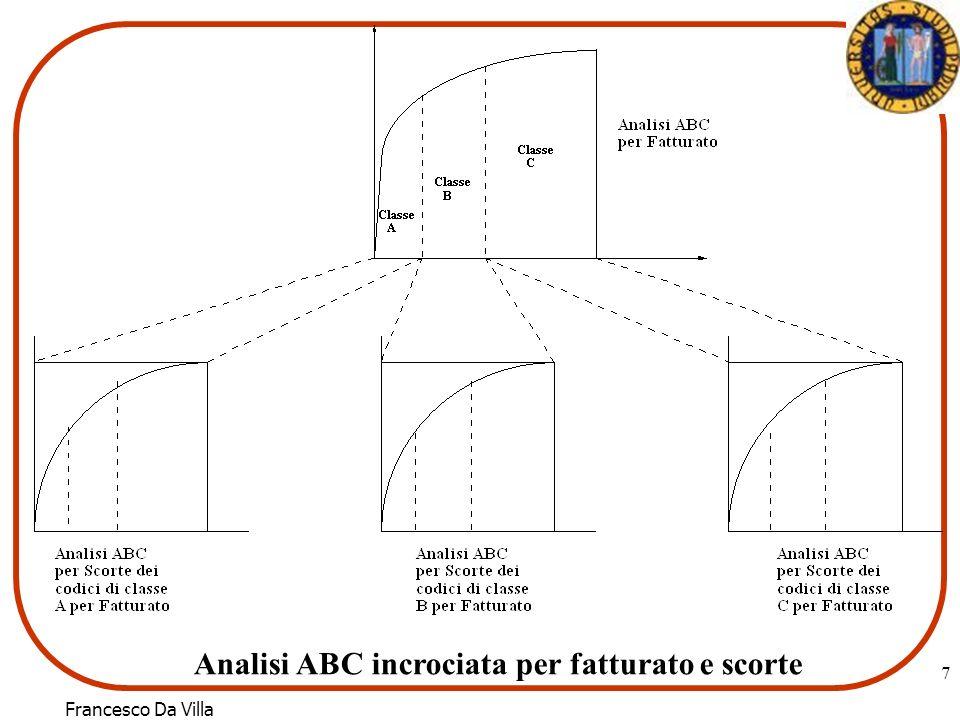 Analisi ABC incrociata per fatturato e scorte