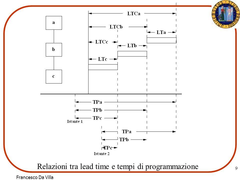 Relazioni tra lead time e tempi di programmazione