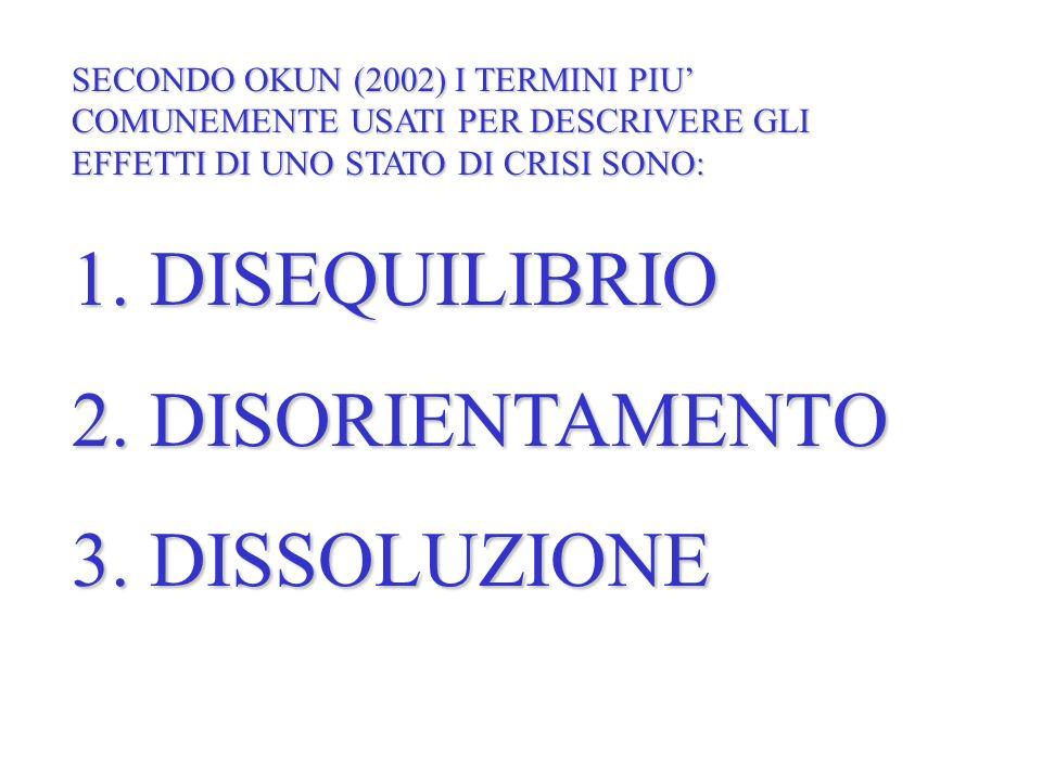 1. DISEQUILIBRIO 2. DISORIENTAMENTO 3. DISSOLUZIONE