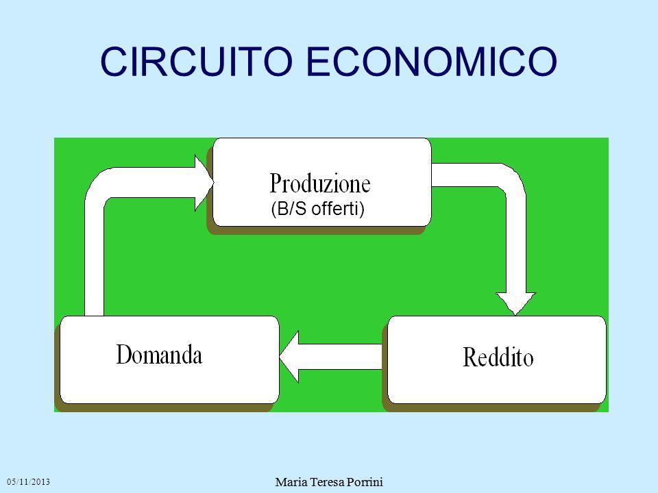 CIRCUITO ECONOMICO (B/S offerti) Maria Teresa Porrini