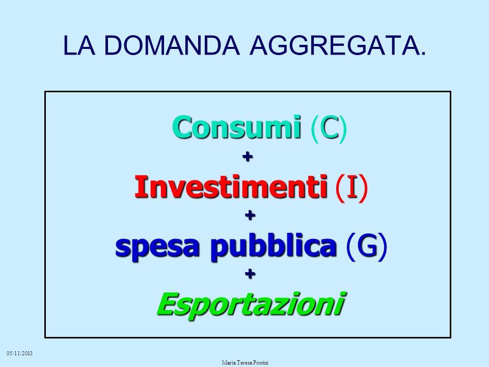 Consumi (C) Investimenti (I) spesa pubblica (G) Esportazioni