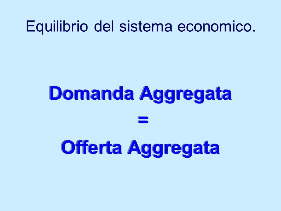 Equilibrio del sistema economico.
