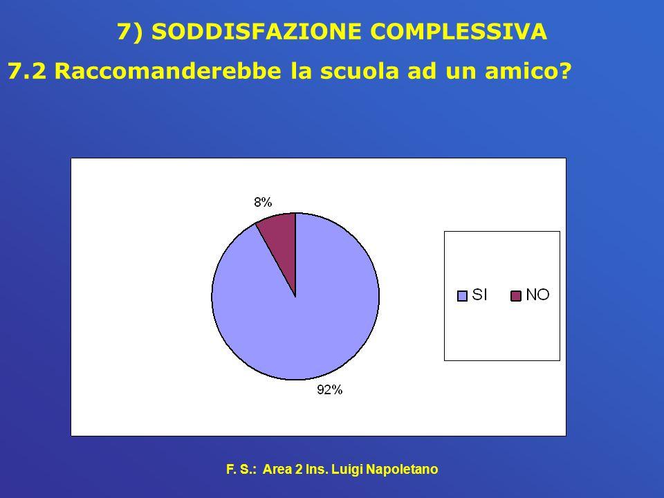 7) SODDISFAZIONE COMPLESSIVA F. S.: Area 2 Ins. Luigi Napoletano