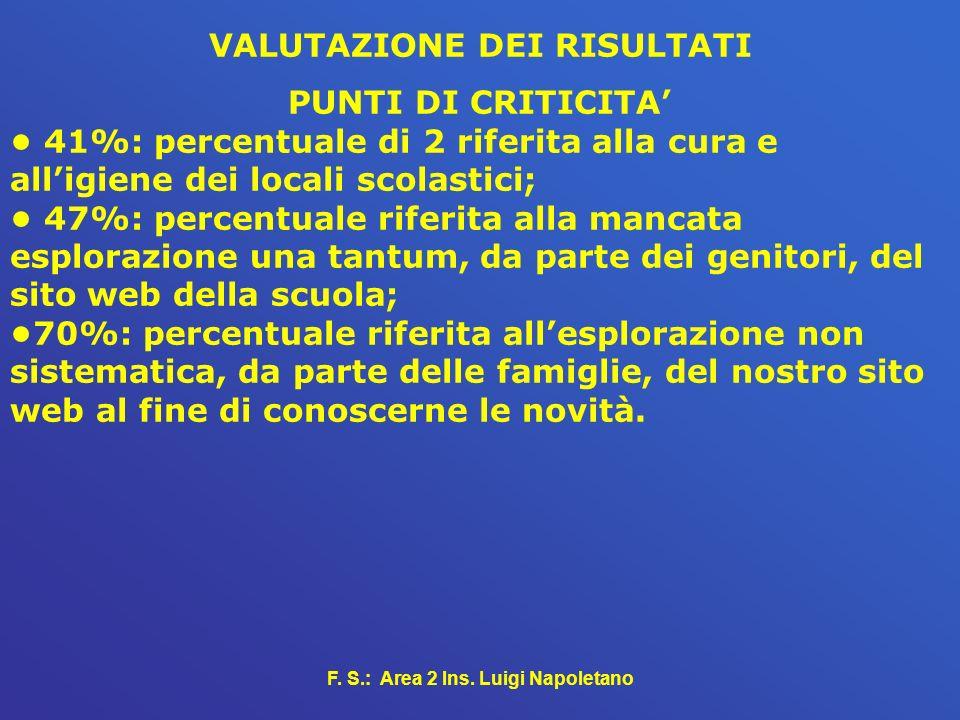 VALUTAZIONE DEI RISULTATI F. S.: Area 2 Ins. Luigi Napoletano