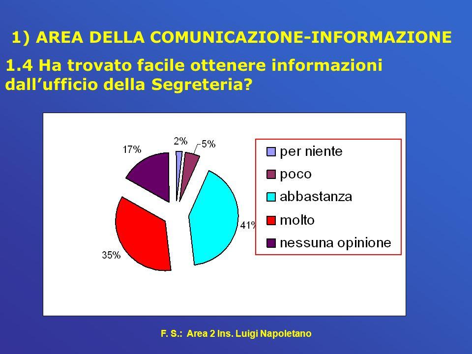 1) AREA DELLA COMUNICAZIONE-INFORMAZIONE
