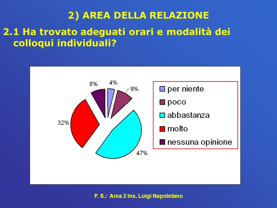 F. S.: Area 2 Ins. Luigi Napoletano