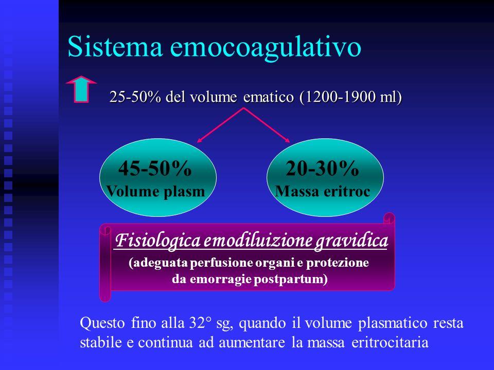 Sistema emocoagulativo