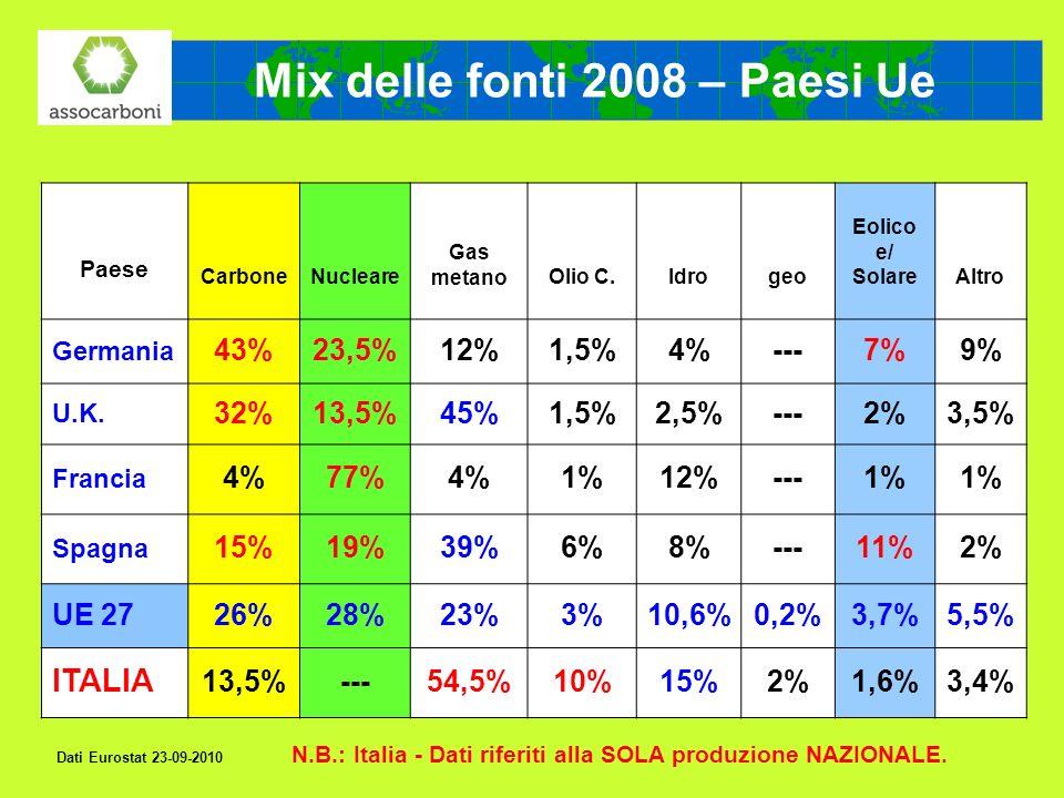 Mix delle fonti 2008 – Paesi Ue
