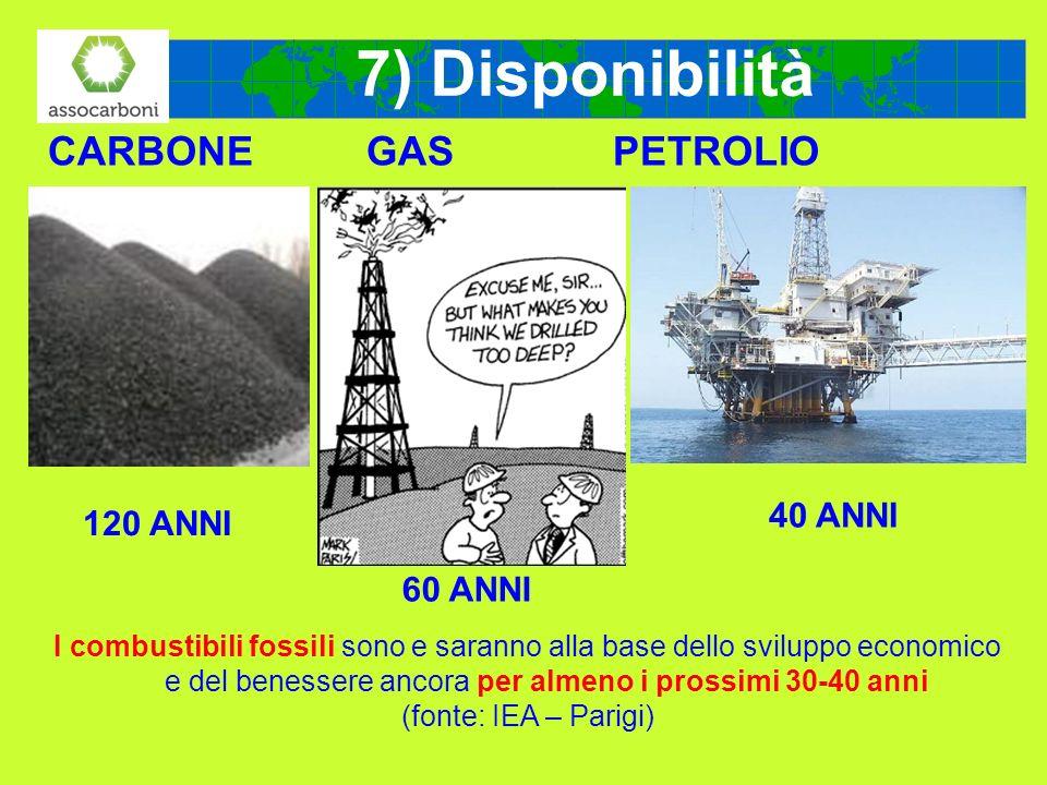 7) Disponibilità CARBONE GAS PETROLIO 40 ANNI 120 ANNI 60 ANNI